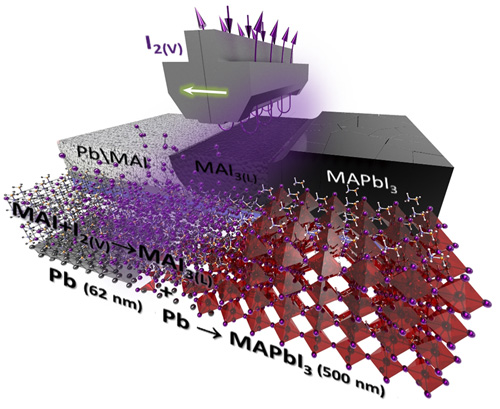 Strategic advantages of reactive polyiodide melts for scalable perovskite photovoltaics